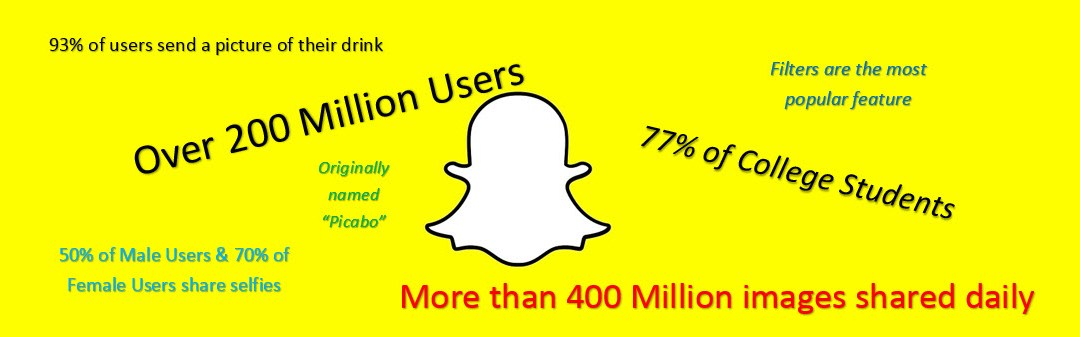 Using Snapchat To Reach Millennial Readers: 5 Tips