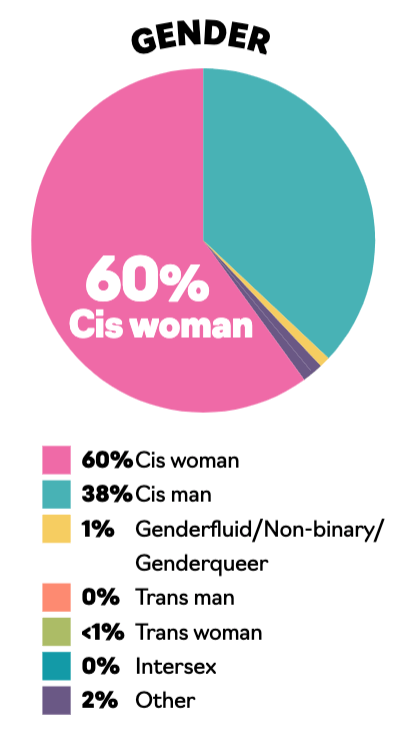 A pie chart illustrating the gender breakdown of publishing execultives: 60% cis woman; 38% cis man; 1% genderfluid/non-binary; 0% trans man; < 1% trans woman; 0% intersex; 2% other