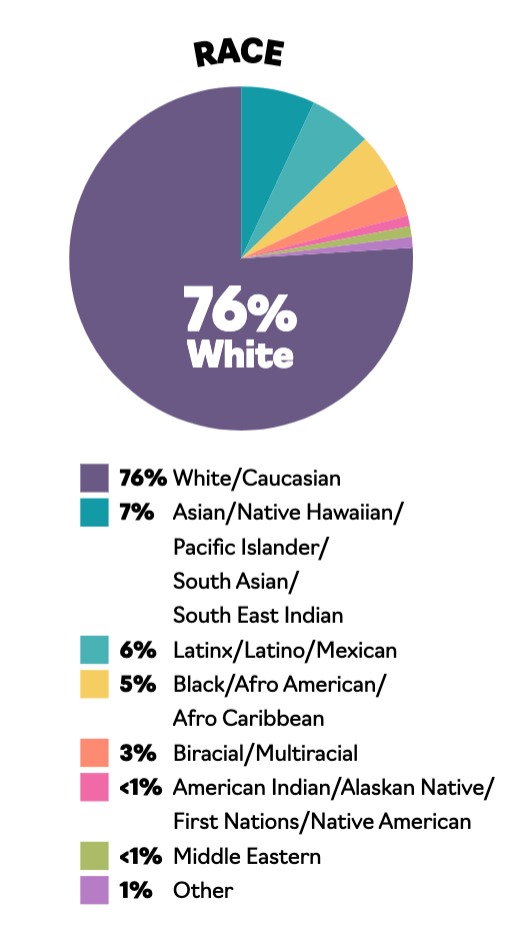 A pie chart illustrating the racial makeup of the publishing industry: 76% white; 7% Asian, Native Hawaiian, Pacific Islander, South Asian, South East Indian; 6% Latinx, Mexican; 5% Black, Afro American, Afro Caribbean; 3% biracial, multiracial; < 1% Indigenous; < 1% Middle Eastern; 1% other