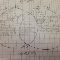Venn Diagram Type 1 And 2 Diabetes Data Flow For Dummies Compare Contrast Pltw Biomedical My Strengths Include Learning The Difference Between Two Weaknesses Knowing Biology Behind But I Was
