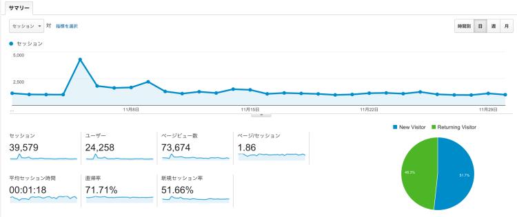 【11月運営報告】11月は過去最高の7万3千PV 、2万4千UUを記録しました!!!