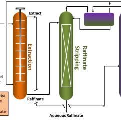 Triangular Diagram For Liquid Extraction Dog Internal Anatomy Acetic Acid Koch Modular