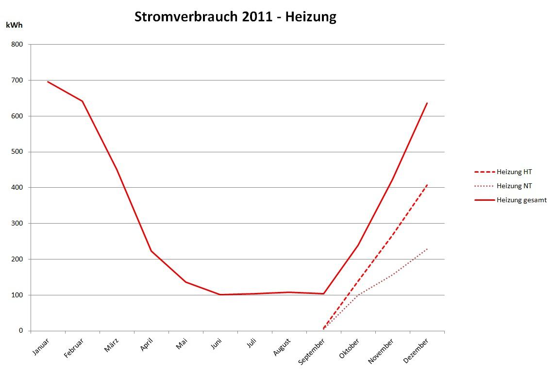 Jahresstatistik Heizkosten 2011 – Viessmann Vitocal 300-G | Kochsiek.Org