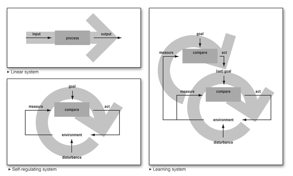 Linear, first and second-order systems. From Dubberly, Pangaro and Haque (2009).