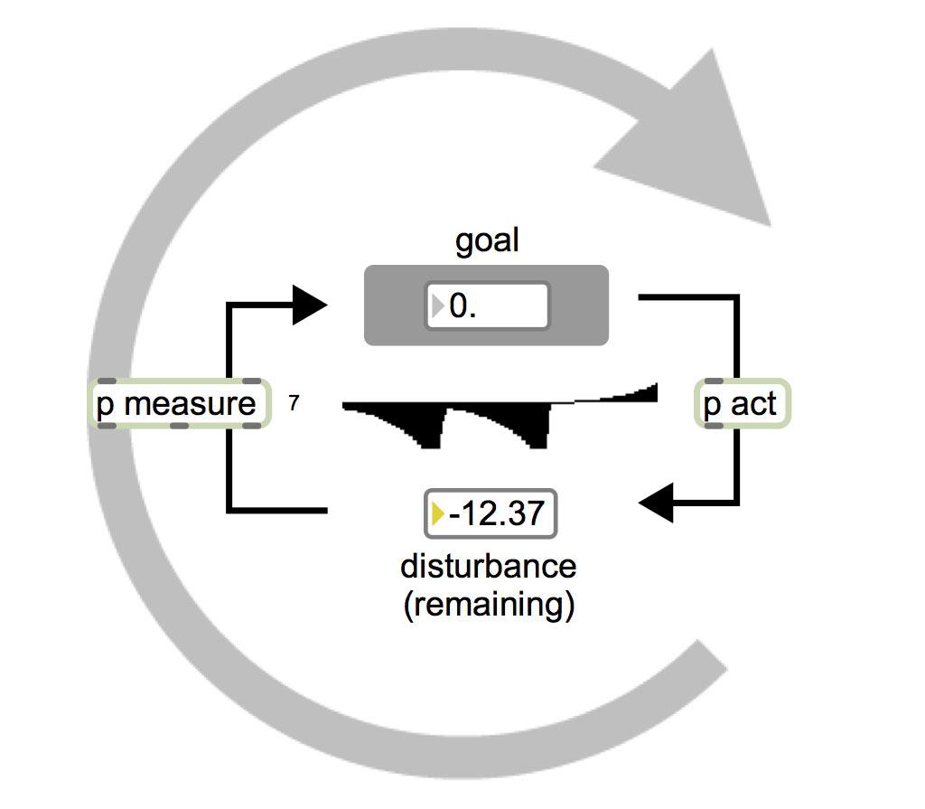 selfRegulatingSystem_v03