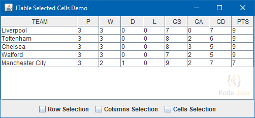 How do I get the selected cells in JTable component?   Kode Java