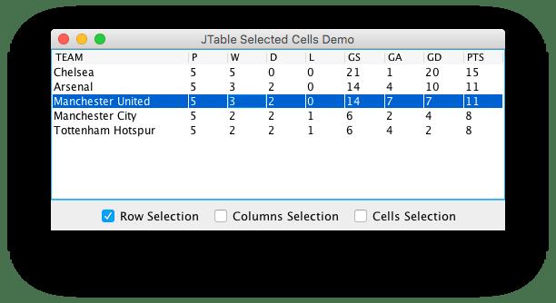 JTable Selected Row Column Cells Demo