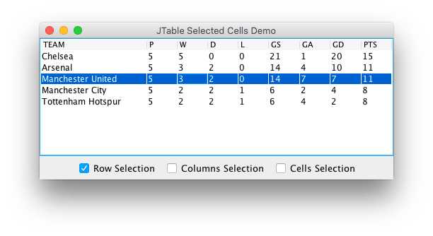 JTable Selected Row Column Cells Demo