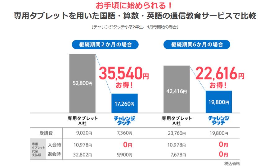 進研ゼミ価格