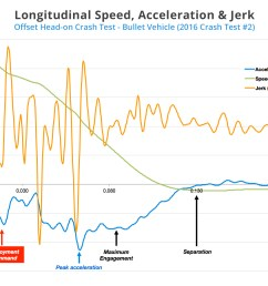 the graph below figure 3 compares the crash stages with the speed acceleration and jerk experienced by the vehicle over the course of the crash  [ 1970 x 1275 Pixel ]