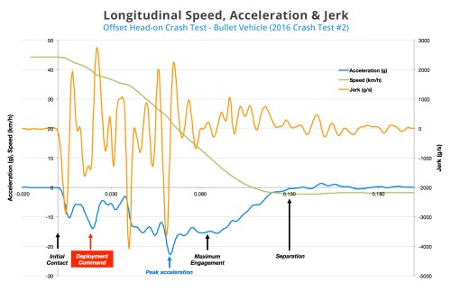 small resolution of  the graph below figure 3 compares the crash stages with the speed acceleration and jerk experienced by the vehicle over the course of the crash