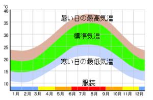 台湾年間気温
