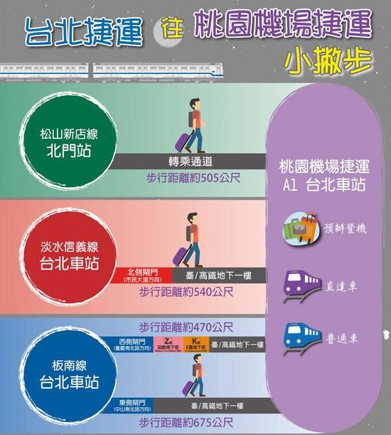 簡単乗り換え!MRT桃園空港線台北駅から目的地へ楽に移動する方法