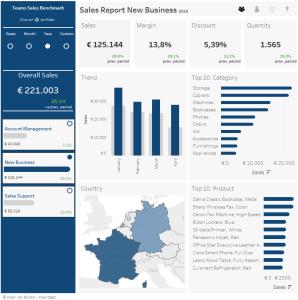 Dashboards, Infographics & Tableau trainingen Sales Dashboard Manager Benchmark Data Visualisatie