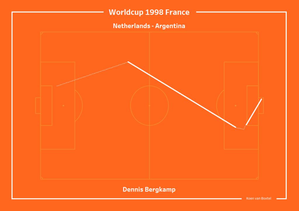 Dennis Bergkamp Argentinië Tableau Datavisualisatie Infographic