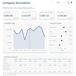 Tableau Dashboard Finance P&L Winst Verlies Rekening