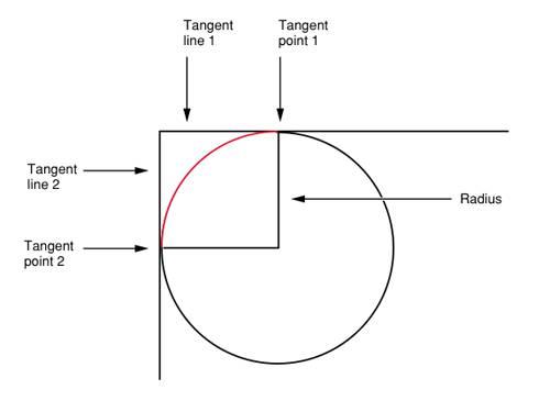CGContextAddArcToPoint Diagram