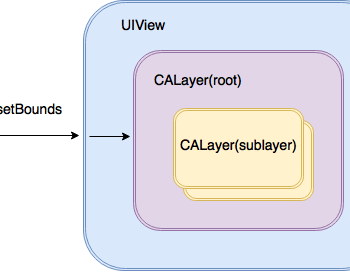CALayer vs UIView