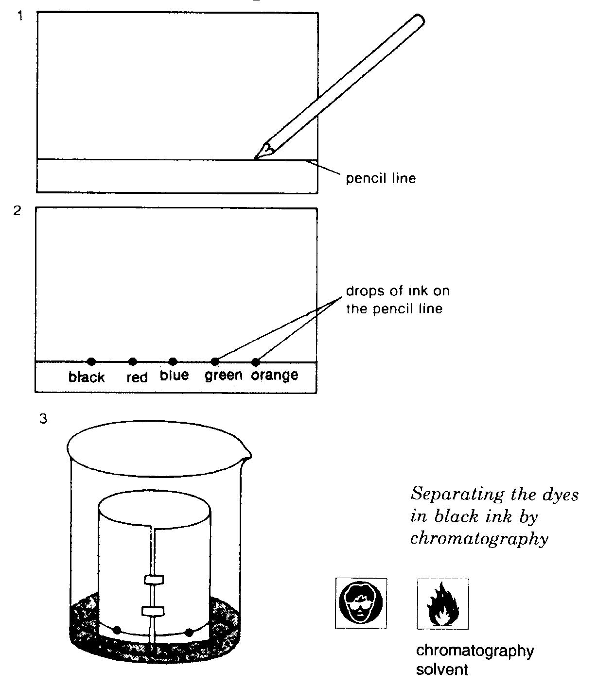 Term 2 Fifth Entry Separation Techniques B