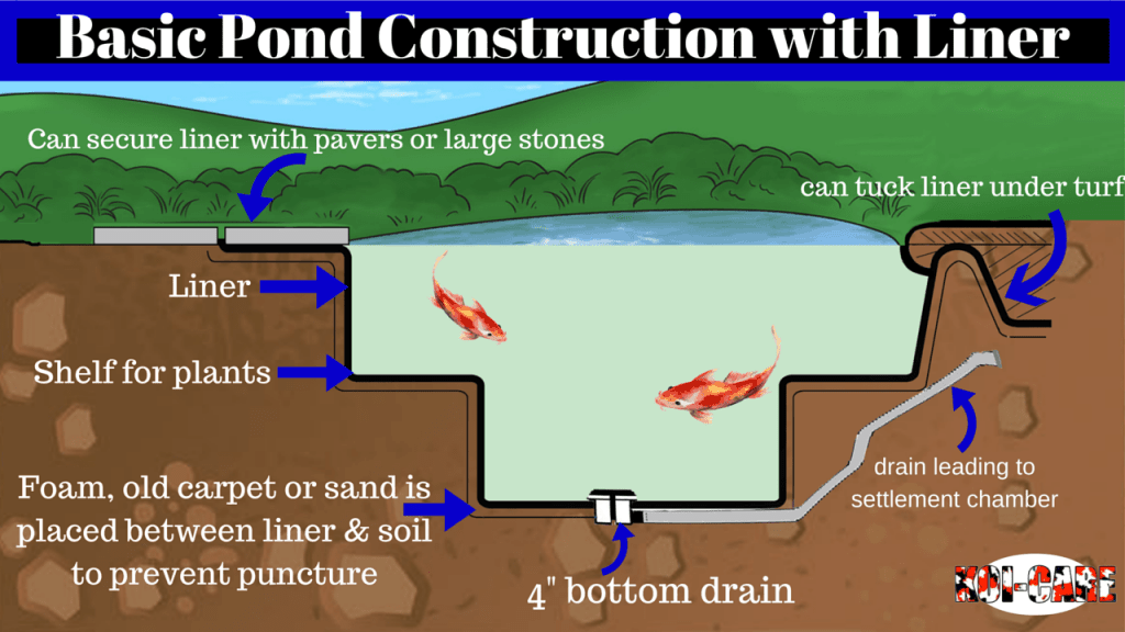 building a koi pond diagram 1990 jeep wrangler yj wiring construction: the basics of your