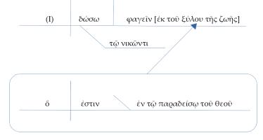 More diagramming: Rev 2: 7 – A Workbook of New Testament Greek