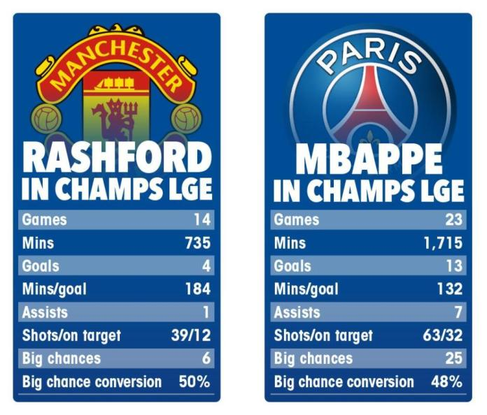 UCL: The Battle Of The Fastest, Best Young Forwards In The World Kylian Mbappe Vs Marcus Rashford 1