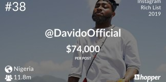 30BillionGang! Davido Comes 1st On Instagram Nigeria's Rich List
