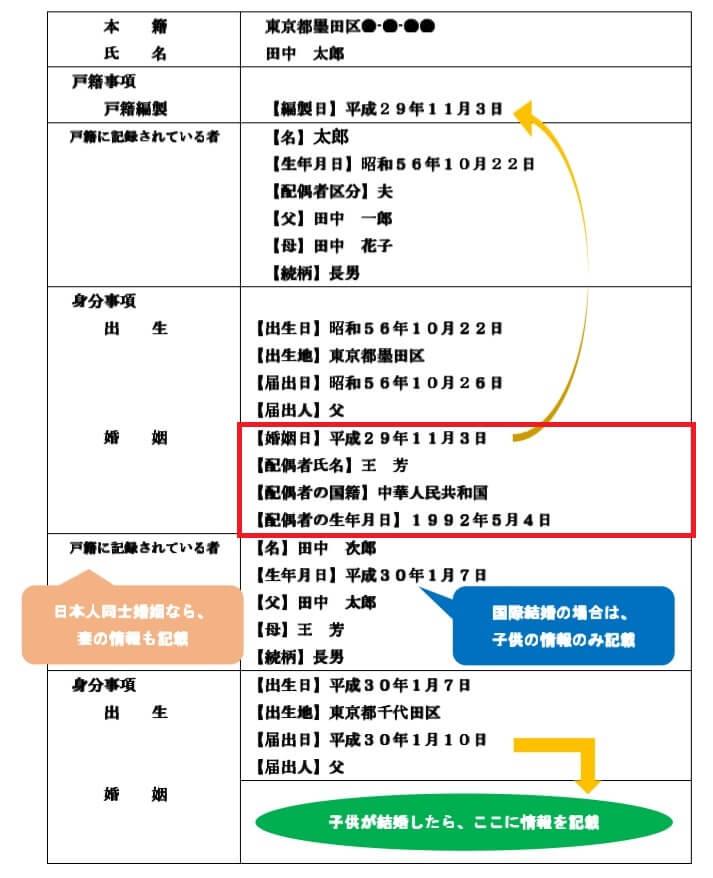 国際結婚した日本人の戸籍謄本のサンプル