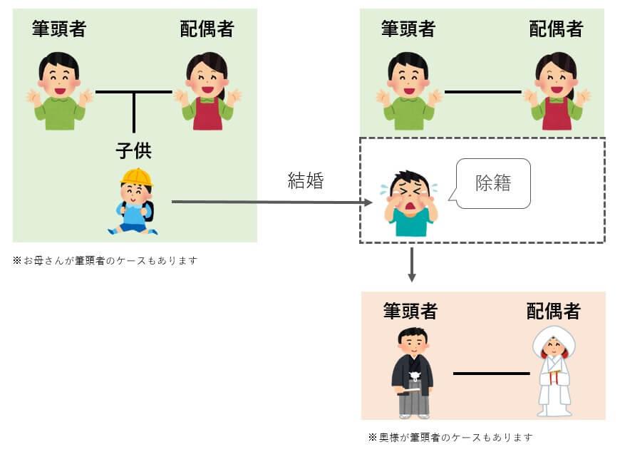 日本人の戸籍の流れ