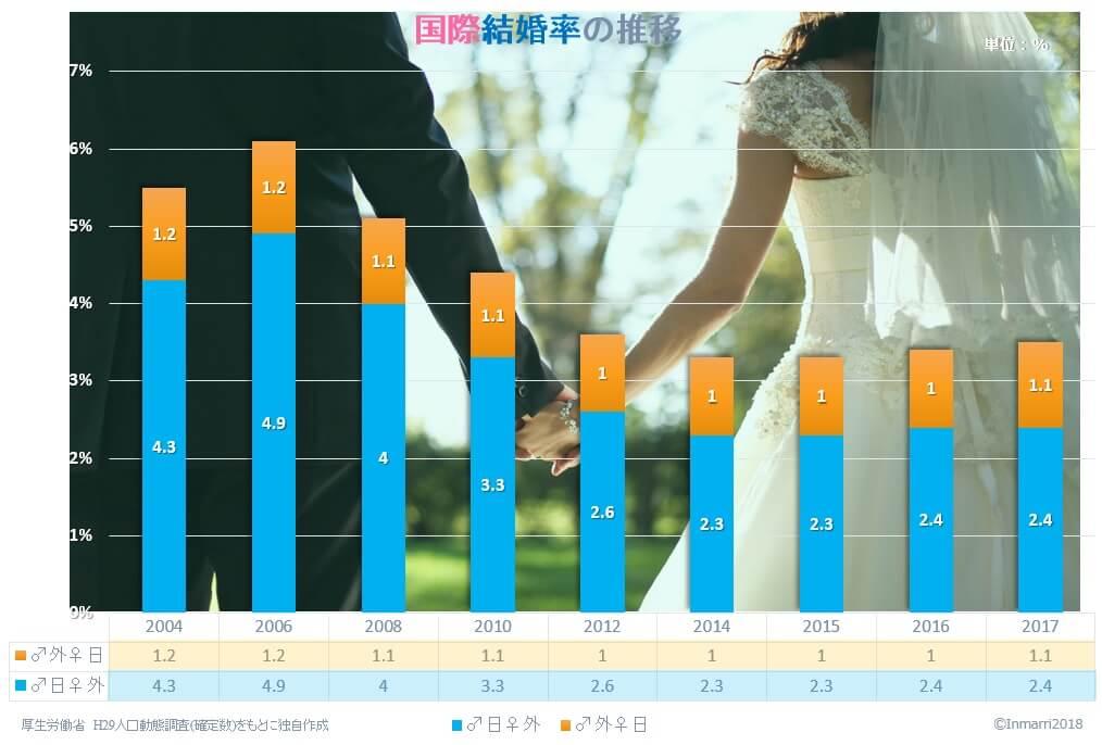 婚姻総数に占める国際結婚の割合も、年々減少している