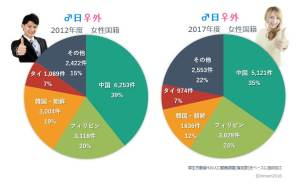 日本人男性が国際結婚する相手国