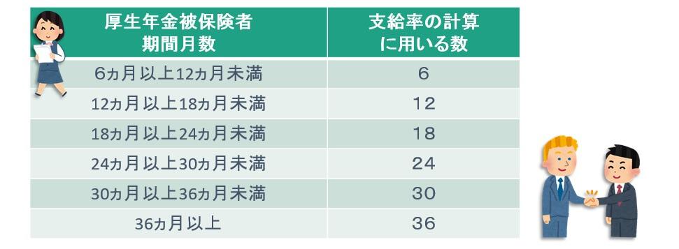 厚生年金の脱退一時金金額算定に用いる月数の図表