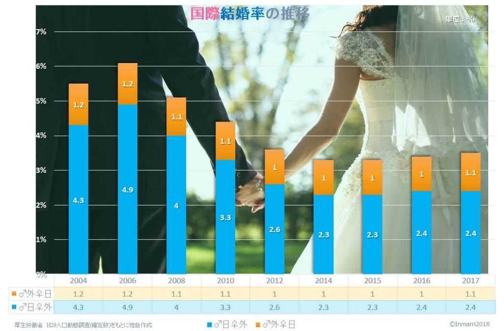 国際結婚の割合
