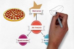 İş Analizinin Avantajları ve Dezavantajları