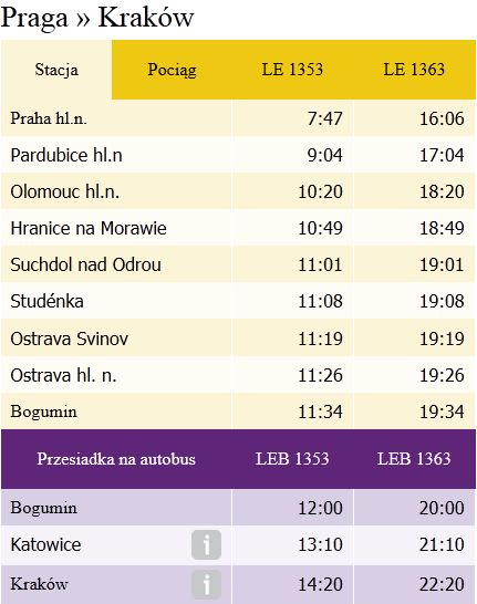 Leo Express - rozkład jazdy Praga - Kraków