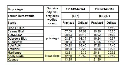 Pociąg - Białystok - Kowno - rozkład jazdy