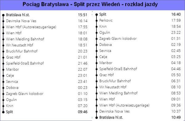Pociąg Bratysława - Split