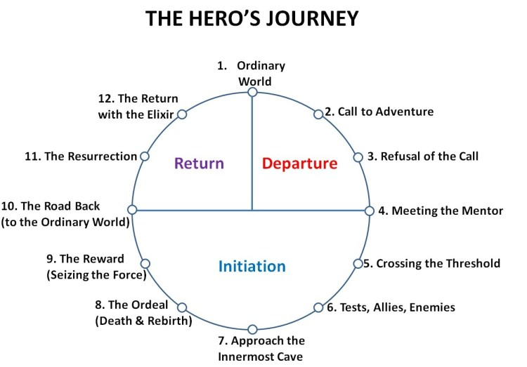 the-heros-journey-template-11