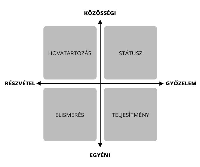 Jelvény tervezés diagram