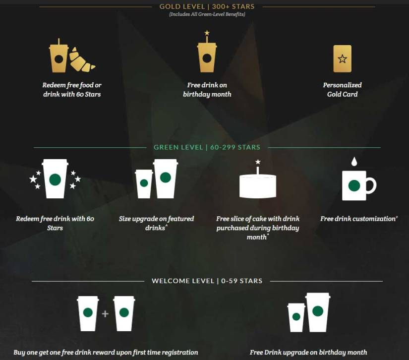 Gamification ötlet a Starbuckstól