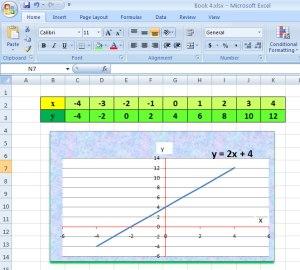 Cara Membuat Grafik Persamaan Garis Lurus Dengan M S Excel