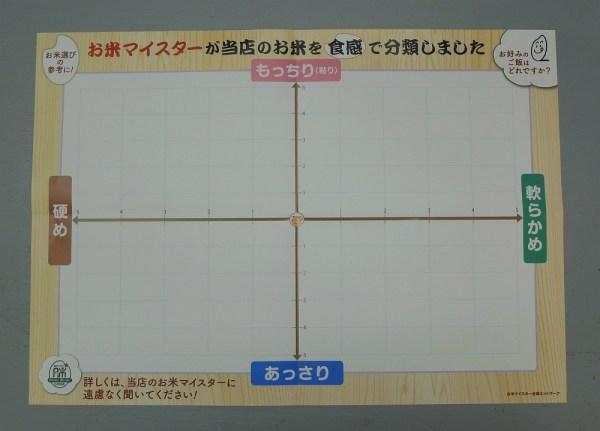 お米を食感で分類のポスター