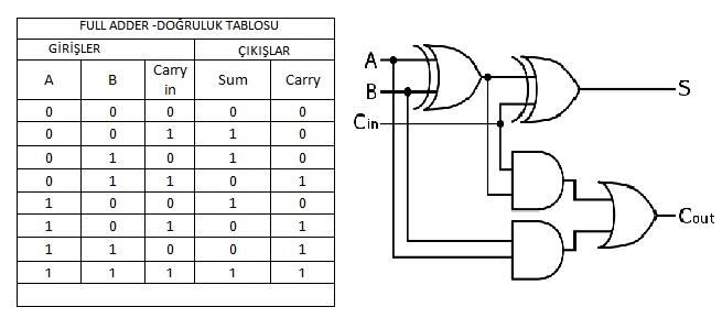 FPGA 32 Bit Adder ( Toplayıcı)