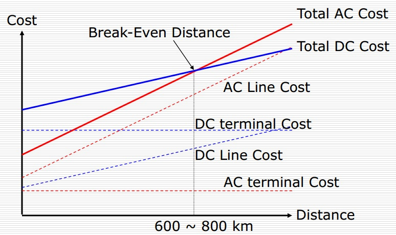 graphics hvdc vs hvac