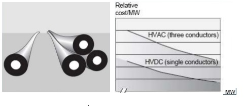 hvdc cable