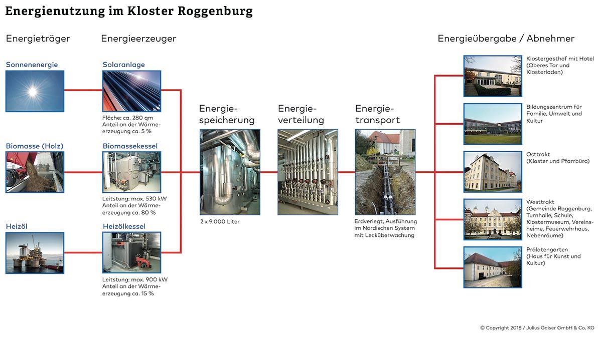In das Energiekonzept des Klosters Roggenburg sind mehrere Gebäude eingebunden. Die Energie liefern zu 80 Prozent Sonne (Solaranlage) und Holz (Biomassekessel), sodass recht viel Heizöl eingespart und CO2-Emissionen vermieden werden können.