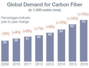 global-demand-carbon-fiber