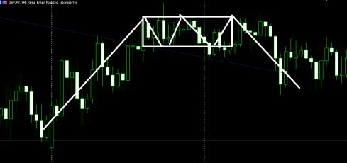 Strategi Trading Forex Cocok untuk Pemula
