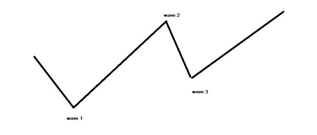 Analisa teknikal menggunakan Elliot wave