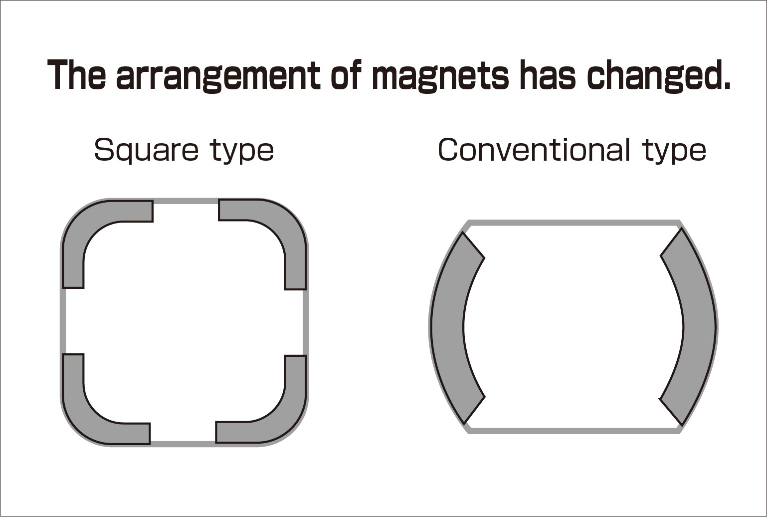 hight resolution of in the conventional motor two magnets are bonded to the case but in this square motor case the magnets are adhered to each of the four corners